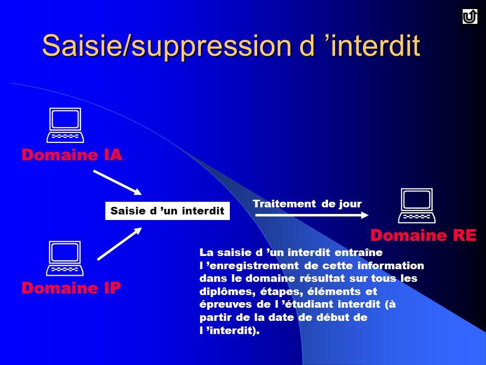 Saisie/suppression d 'interdit  Domaine IP  Domaine IA  Domaine RE Saisie d 'un interdit Traitement de jour La saisie d 'un interdit entraîne l 'enregistrement de cette information dans le domaine résultat sur tous les diplômes, étapes, éléments et épreuves de l 'étudiant interdit (à partir de la date de début de l 'interdit).