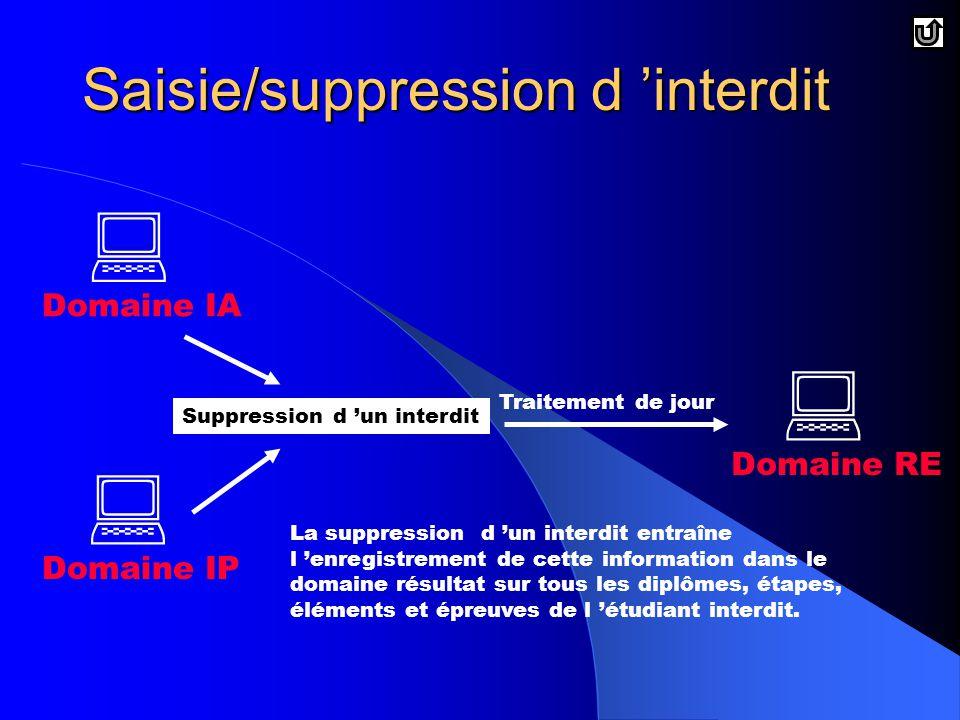 Saisie/suppression d 'interdit  Domaine IP  Domaine IA Suppression d 'un interdit  Domaine RE Traitement de jour La suppression d 'un interdit entraîne l 'enregistrement de cette information dans le domaine résultat sur tous les diplômes, étapes, éléments et épreuves de l 'étudiant interdit.