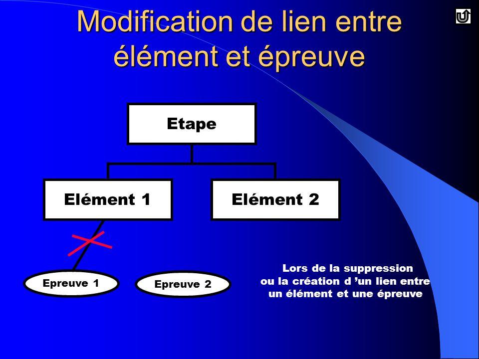 Etape Modification de lien entre élément et épreuve Elément 1Elément 2 Epreuve 1 Epreuve 2 Lors de la suppression ou la création d 'un lien entre un élément et une épreuve