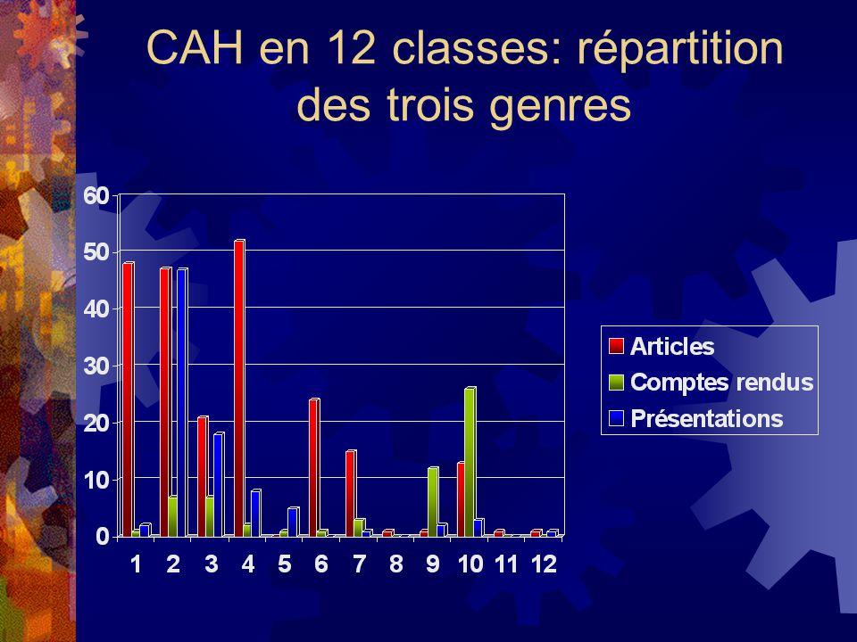 CAH en 12 classes: répartition des trois genres