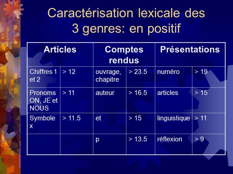 Caractérisation lexicale des 3 genres: en positif ArticlesComptes rendus Présentations Chiffres 1 et 2 > 12ouvrage, chapitre > 23.5numéro> 19 Pronoms ON, JE et NOUS > 11auteur> 16.5articles> 15 Symbole x > 11.5et> 15linguistique> 11 p> 13.5réflexion> 9