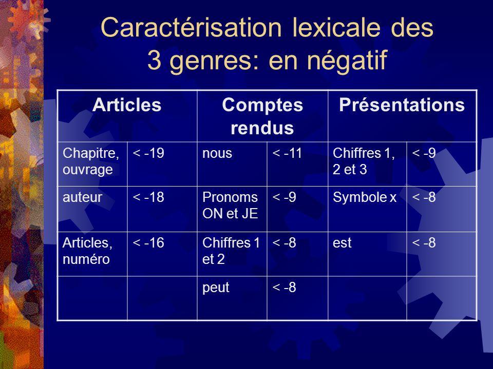 Caractérisation lexicale des 3 genres: en négatif ArticlesComptes rendus Présentations Chapitre, ouvrage < -19nous< -11Chiffres 1, 2 et 3 < -9 auteur< -18Pronoms ON et JE < -9Symbole x< -8 Articles, numéro < -16Chiffres 1 et 2 < -8est< -8 peut< -8
