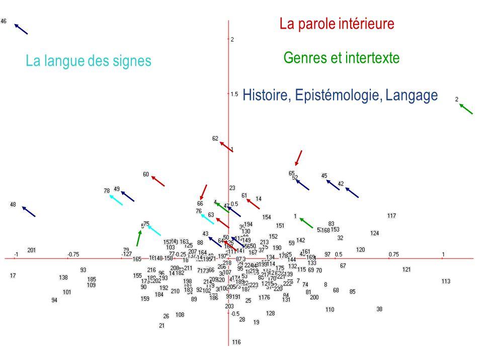 La parole intérieure Genres et intertexte Histoire, Epistémologie, Langage La langue des signes