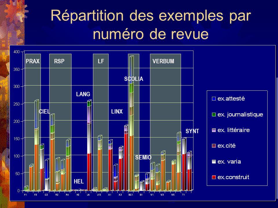 Répartition des exemples par numéro de revue PRAXRSPLF SCOLIA VERBUM HEL CIEL LANG LINX SEMIO SYNT