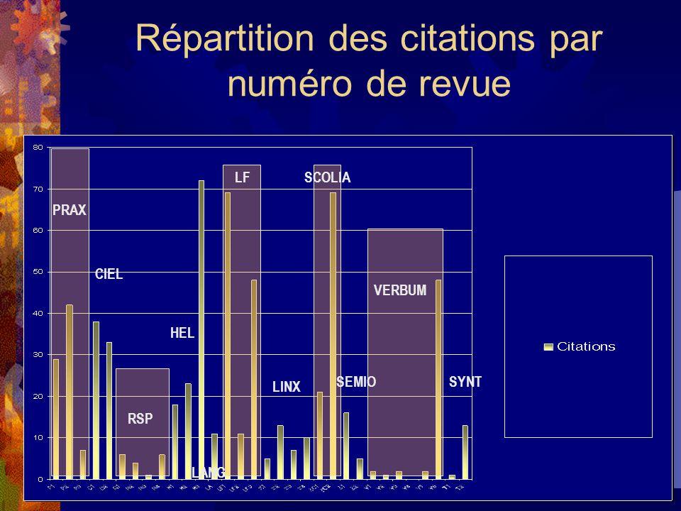 Répartition des citations par numéro de revue PRAX RSP LFSCOLIA VERBUM HEL CIEL LANG LINX SEMIOSYNT