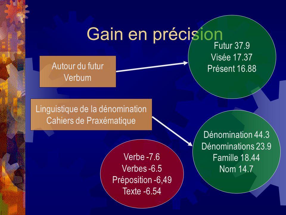 Gain en précision Autour du futur Verbum Futur 37.9 Visée 17.37 Présent 16.88 Linguistique de la dénomination Cahiers de Praxématique Dénomination 44.3 Dénominations 23.9 Famille 18.44 Nom 14.7 Verbe -7.6 Verbes -6.5 Préposition -6,49 Texte -6.54