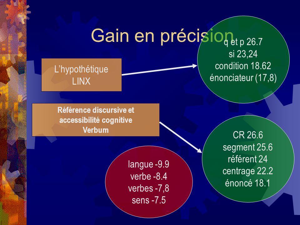Gain en précision L'hypothétique LINX q et p 26.7 si 23,24 condition 18.62 énonciateur (17,8) Référence discursive et accessibilité cognitive Verbum CR 26.6 segment 25.6 référent 24 centrage 22.2 énoncé 18.1 langue -9.9 verbe -8.4 verbes -7,8 sens -7.5