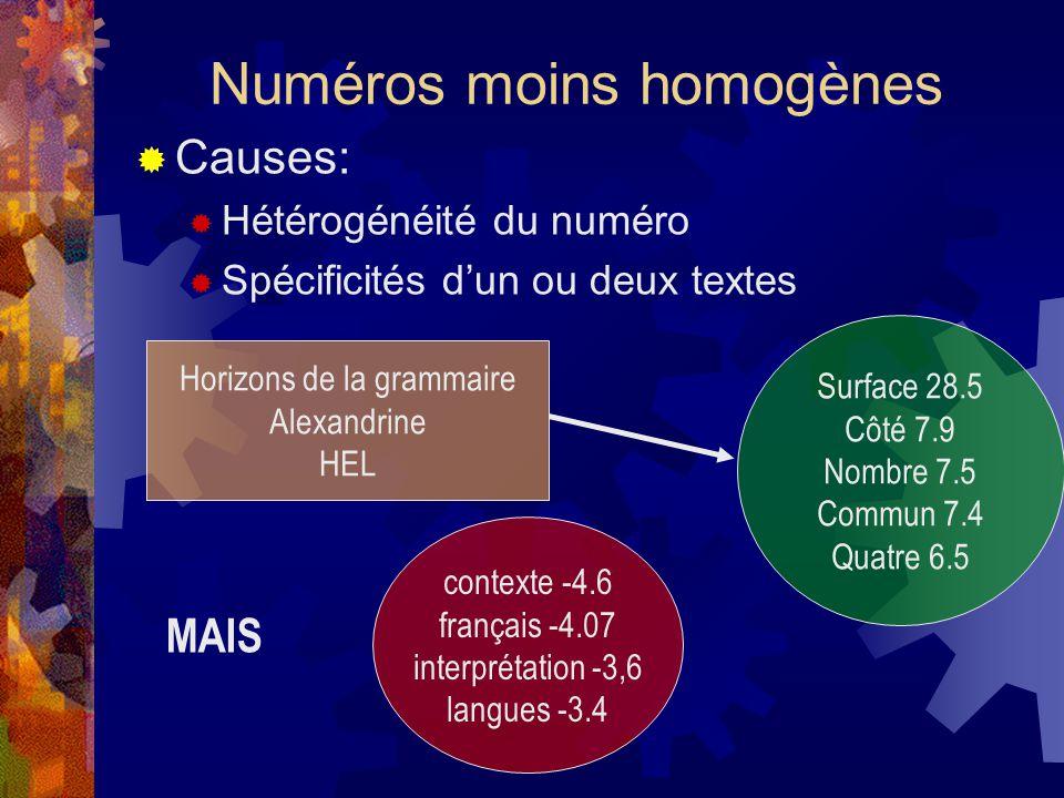 Numéros moins homogènes  Causes:  Hétérogénéité du numéro  Spécificités d'un ou deux textes Horizons de la grammaire Alexandrine HEL Surface 28.5 Côté 7.9 Nombre 7.5 Commun 7.4 Quatre 6.5 contexte -4.6 français -4.07 interprétation -3,6 langues -3.4 MAIS