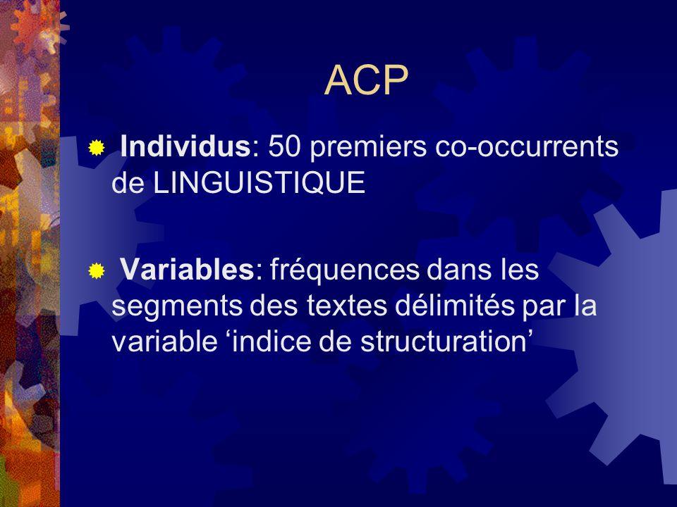 ACP  Individus: 50 premiers co-occurrents de LINGUISTIQUE  Variables: fréquences dans les segments des textes délimités par la variable 'indice de structuration'