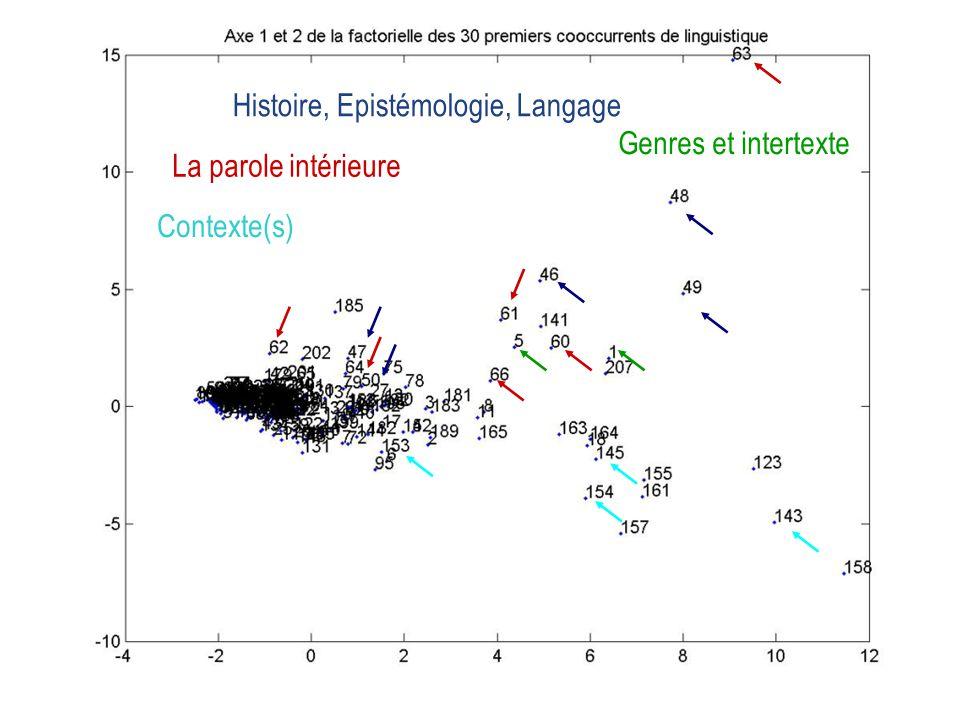 Histoire, Epistémologie, Langage La parole intérieure Genres et intertexte Contexte(s)