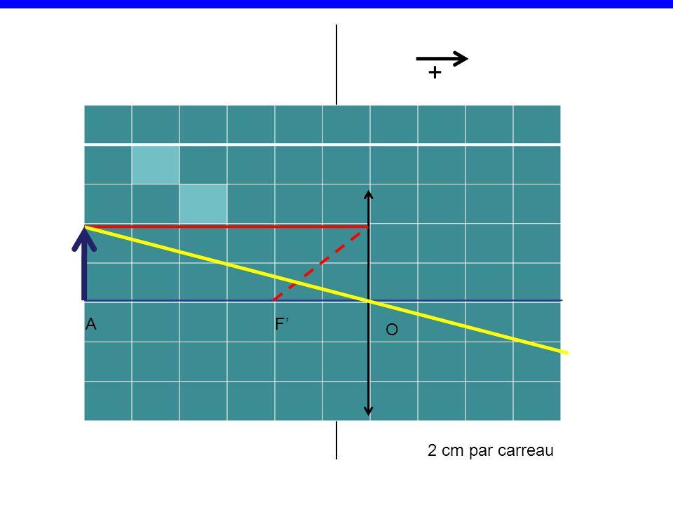 F' 2 cm par carreau O A +