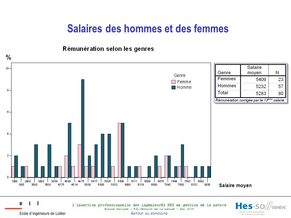 L'insertion professionnelle des ingénieurEs HES en gestion de la nature Blaise Galland – EIL/Gestion de la nature – Mai 2008 Retour au sommaire Salair