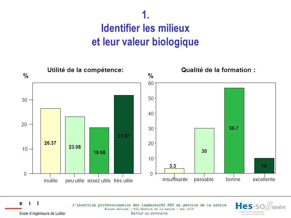 L'insertion professionnelle des ingénieurEs HES en gestion de la nature Blaise Galland – EIL/Gestion de la nature – Mai 2008 Retour au sommaire 1. Ide