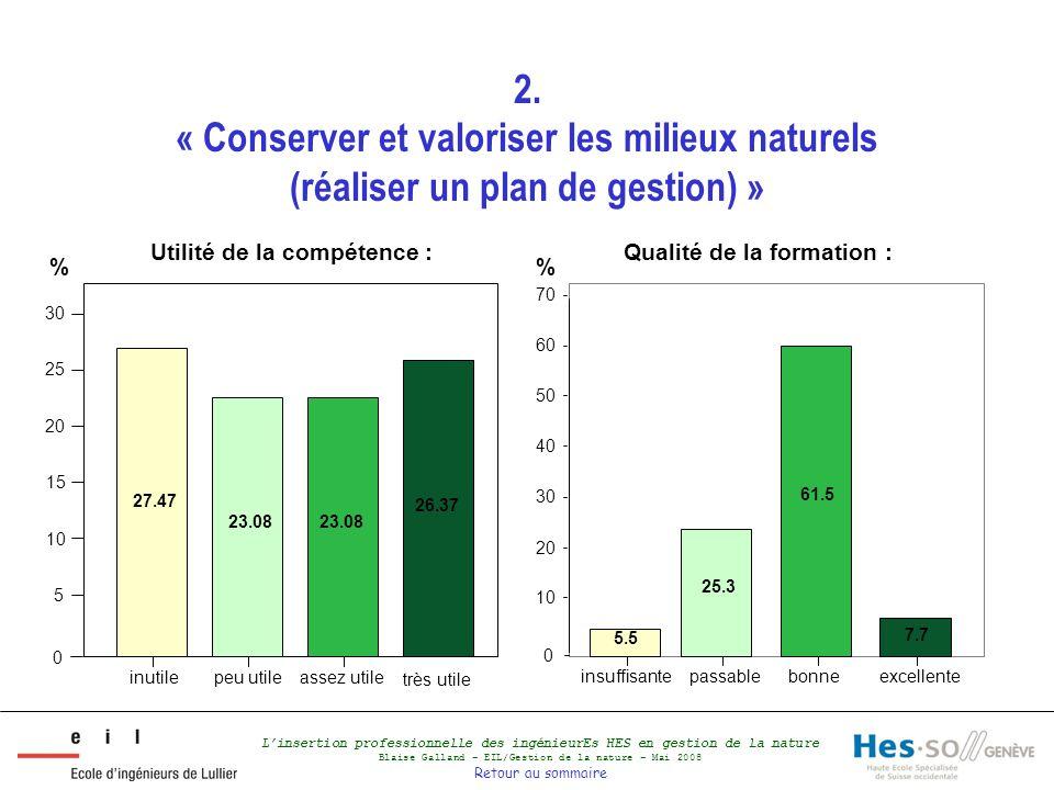 L'insertion professionnelle des ingénieurEs HES en gestion de la nature Blaise Galland – EIL/Gestion de la nature – Mai 2008 Retour au sommaire 2. « C