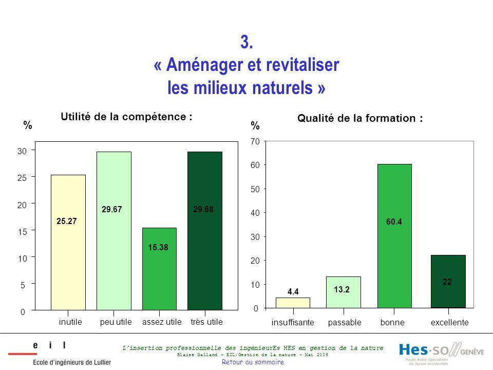 L'insertion professionnelle des ingénieurEs HES en gestion de la nature Blaise Galland – EIL/Gestion de la nature – Mai 2008 Retour au sommaire 3.