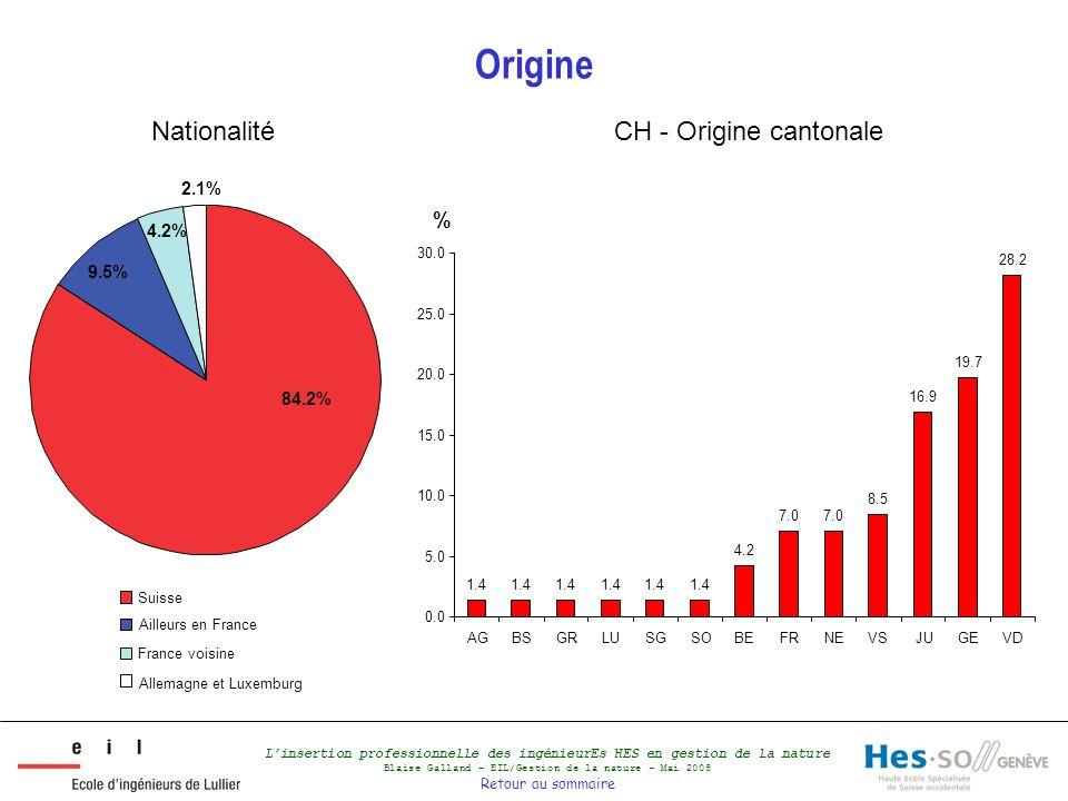 L'insertion professionnelle des ingénieurEs HES en gestion de la nature Blaise Galland – EIL/Gestion de la nature – Mai 2008 Retour au sommaire Origine Nationalité 84.2% 9.5% 4.2% 2.1% % CH - Origine cantonale Suisse Ailleurs en France France voisine Allemagne et Luxemburg 1.4 4.2 7.0 8.5 16.9 19.7 28.2 0.0 5.0 10.0 15.0 20.0 25.0 30.0 AGBSGRLUSGSOBEFRNEVSJUGEVD