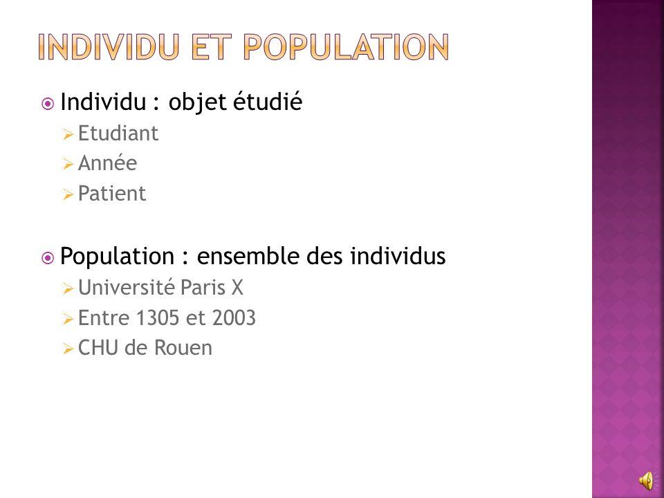  Individu : objet étudié  Etudiant  Année  Patient  Population : ensemble des individus  Université Paris X  Entre 1305 et 2003  CHU de Rouen