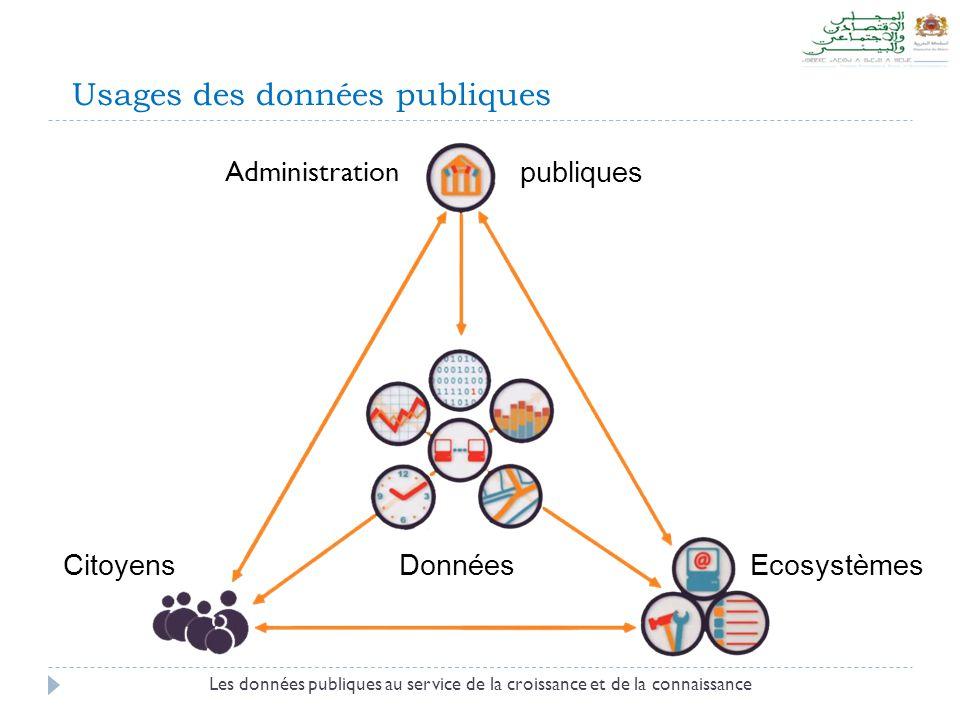 Usages des données publiques Les données publiques au service de la croissance et de la connaissance Administration Ecosystèmes Citoyens publiques Don