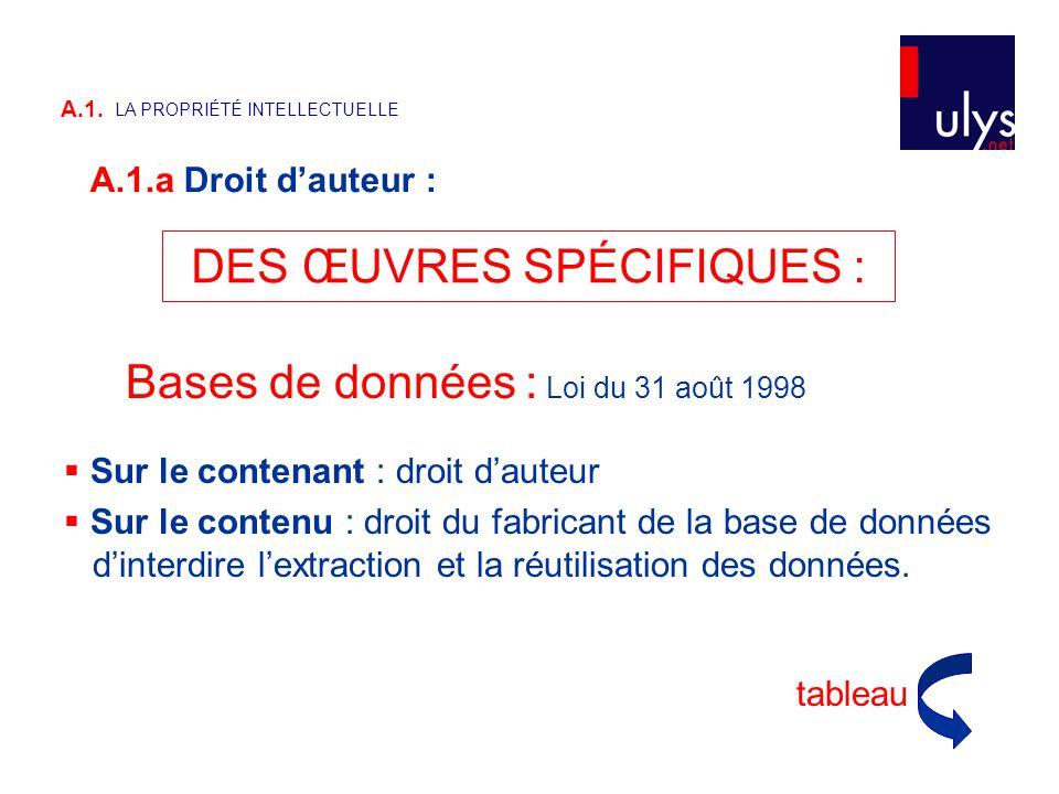 Bases de données : Loi du 31 août 1998  Sur le contenant : droit d'auteur  Sur le contenu : droit du fabricant de la base de données d'interdire l'extraction et la réutilisation des données.