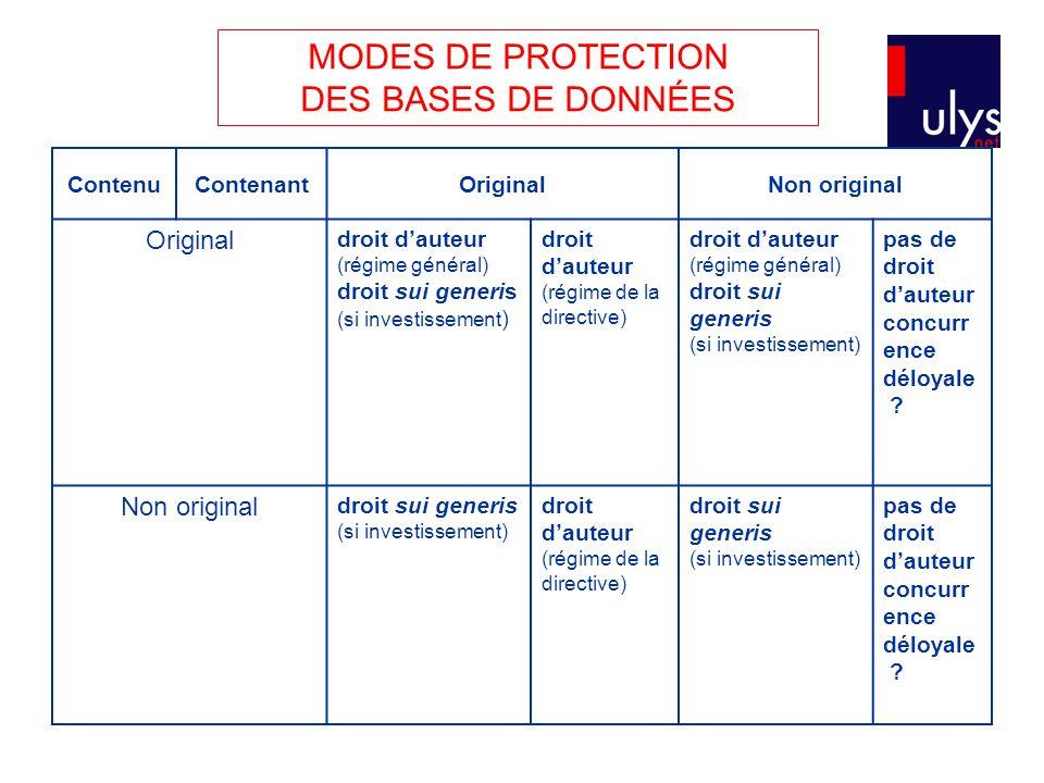 MODES DE PROTECTION DES BASES DE DONNÉES ContenuContenantOriginalNon original Original droit d'auteur (régime général) droit sui generis (si investiss