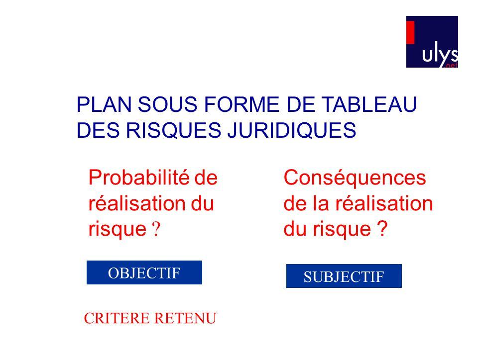 PLAN SOUS FORME DE TABLEAU DES RISQUES JURIDIQUES 3 TITRE Probabilité de réalisation du risque ? Conséquences de la réalisation du risque ? SUBJECTIF