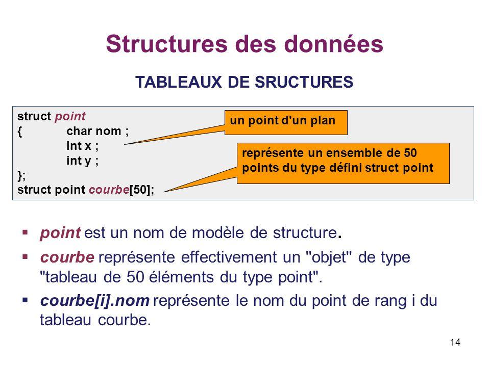14 Structures des données TABLEAUX DE SRUCTURES  point est un nom de modèle de structure.  courbe représente effectivement un ''objet'' de type