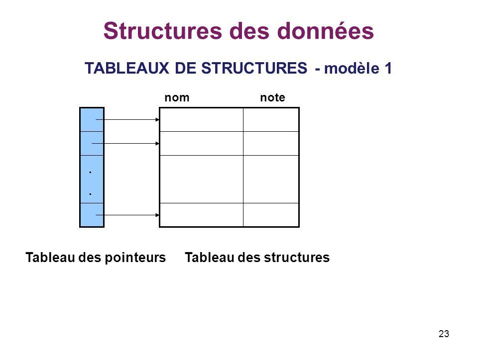 23 Structures des données TABLEAUX DE STRUCTURES - modèle 1.... Tableau des pointeursTableau des structures nomnote
