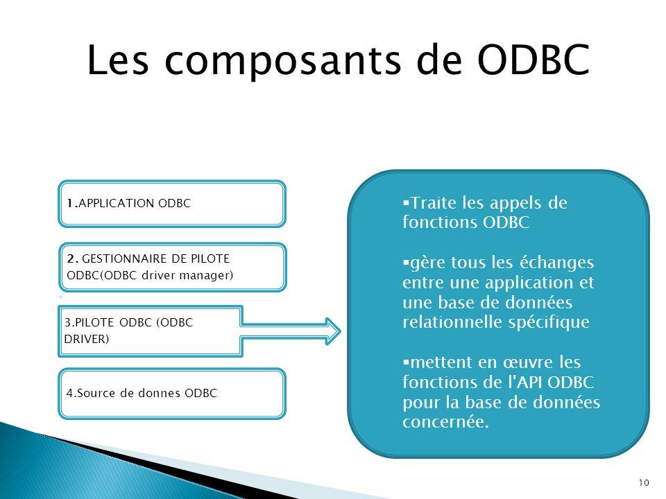 10 Les composants de ODBC 1.APPLICATION ODBC 3.PILOTE ODBC (ODBC DRIVER) 4.Source de donnes ODBC 2. GESTIONNAIRE DE PILOTE ODBC(ODBC driver manager) 