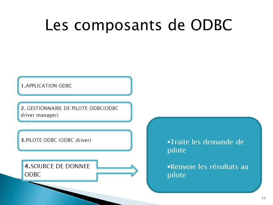 11 Les composants de ODBC 1.APPLICATION ODBC 4.SOURCE DE DONNEE ODBC 3.PILOTE ODBC (ODBC driver) 2. GESTIONNAIRE DE PILOTE ODBC(ODBC driver manager) 