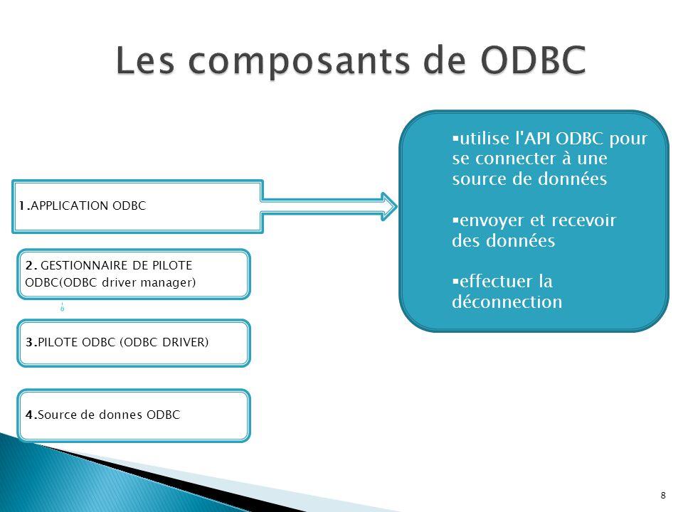 3.PILOTE ODBC (ODBC DRIVER) 1.APPLICATION ODBC 4.Source de donnes ODBC 2. GESTIONNAIRE DE PILOTE ODBC(ODBC driver manager)  utilise l'API ODBC pour s