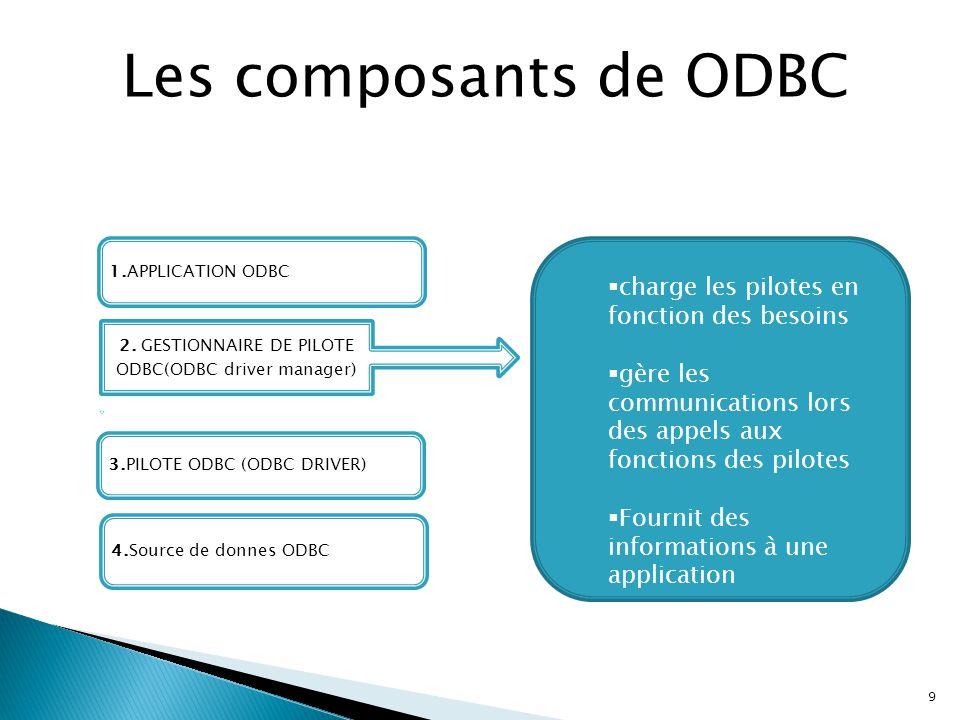 9 Les composants de ODBC 3.PILOTE ODBC (ODBC DRIVER) 2. GESTIONNAIRE DE PILOTE ODBC(ODBC driver manager) 4.Source de donnes ODBC 1.APPLICATION ODBC 