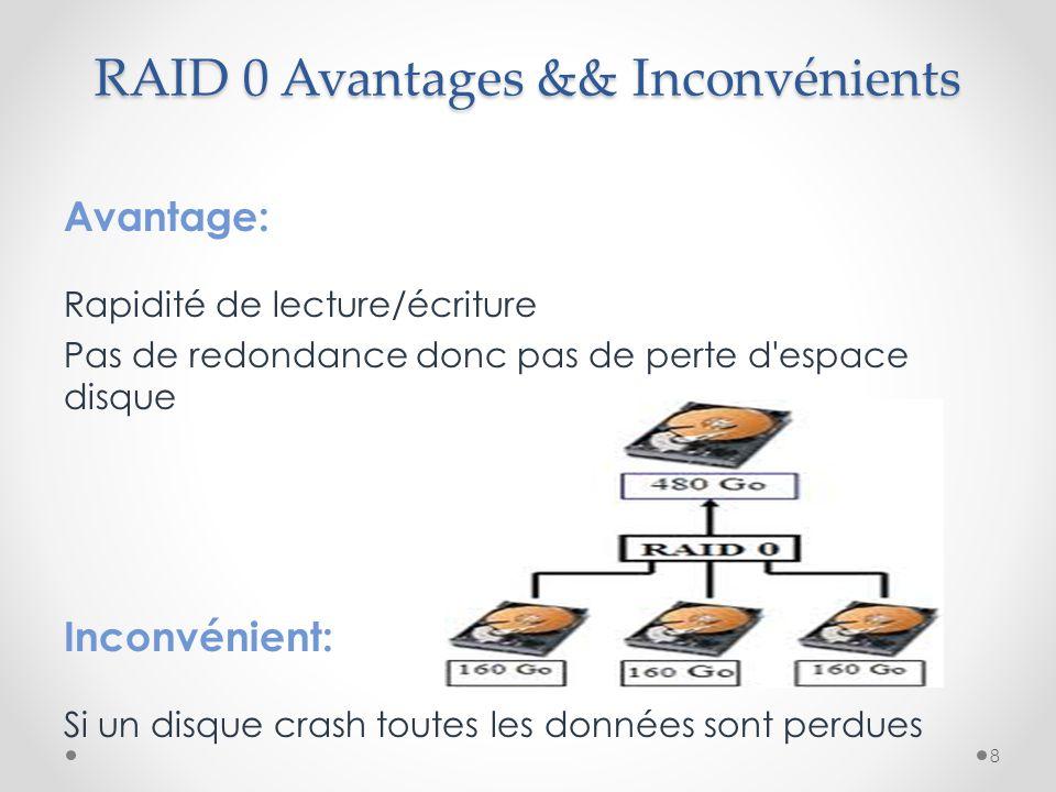 RAID 0 Avantages && Inconvénients Avantage: Rapidité de lecture/écriture Pas de redondance donc pas de perte d'espace disque Inconvénient: Si un disqu