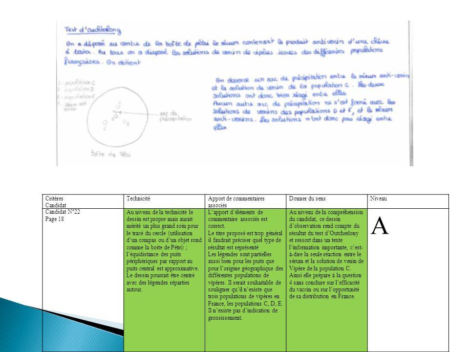 Critères Candidat TechnicitéApport de commentaires associés Donner du sensNiveau Candidat N°22 Page 18 Au niveau de la technicité le dessin est propre mais aurait mérité un plus grand soin pour le tracé du cercle (utilisation d'un compas ou d'un objet rond comme la boite de Pétri) ; l'équidistance des puits périphériques par rapport au puits central est approximative.
