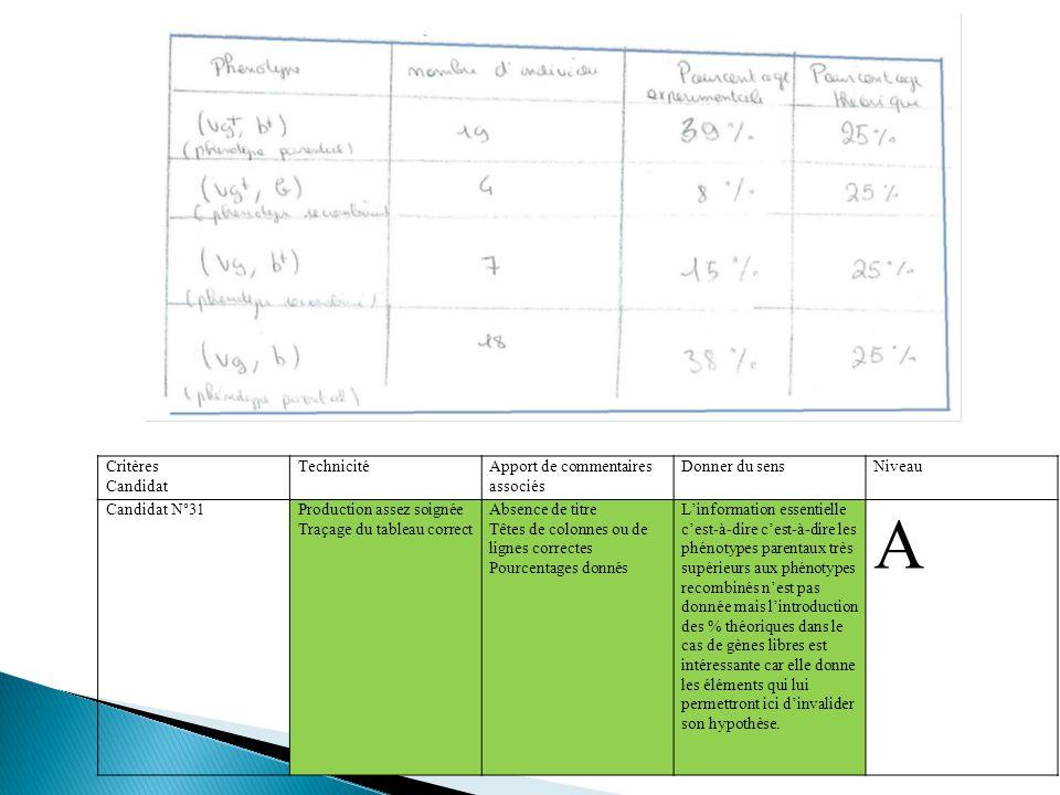 Critères Candidat TechnicitéApport de commentaires associés Donner du sensNiveau Candidat N°31Production assez soignée Traçage du tableau correct Absence de titre Têtes de colonnes ou de lignes correctes Pourcentages donnés L'information essentielle c'est-à-dire c'est-à-dire les phénotypes parentaux très supérieurs aux phénotypes recombinés n'est pas donnée mais l'introduction des % théoriques dans le cas de gènes libres est intéressante car elle donne les éléments qui lui permettront ici d'invalider son hypothèse.