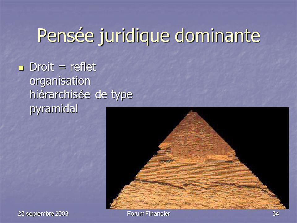 23 septembre 2003Forum Financier34 Pensée juridique dominante Droit = reflet organisation hi é rarchis é e de type pyramidal Droit = reflet organisation hi é rarchis é e de type pyramidal