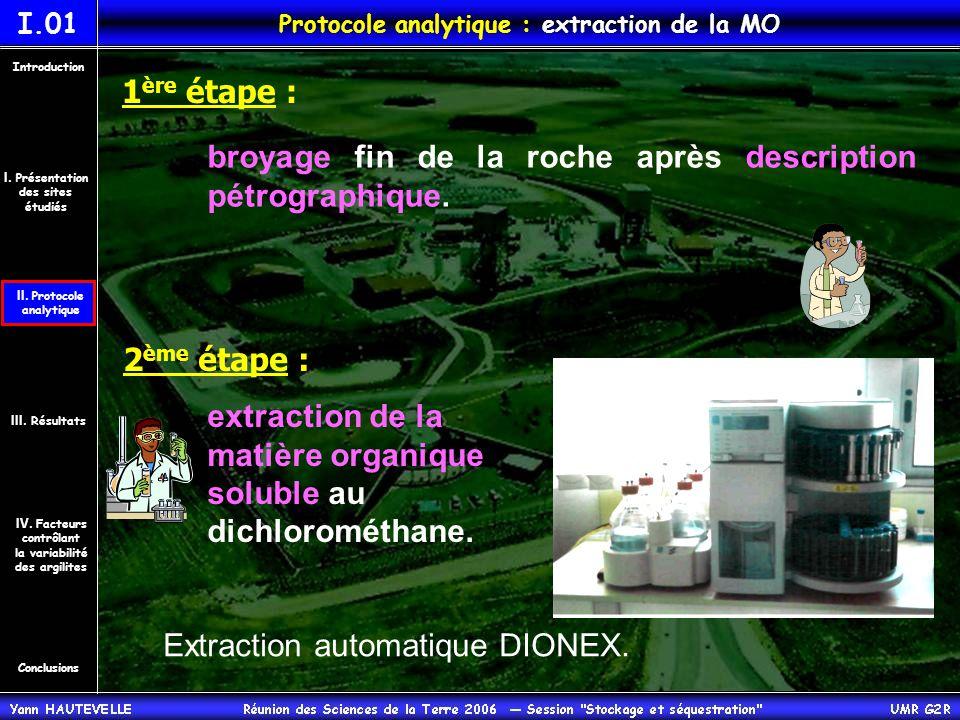 Protocole analytique : extraction de la MO 1 ère étape : broyage fin de la roche après description pétrographique.