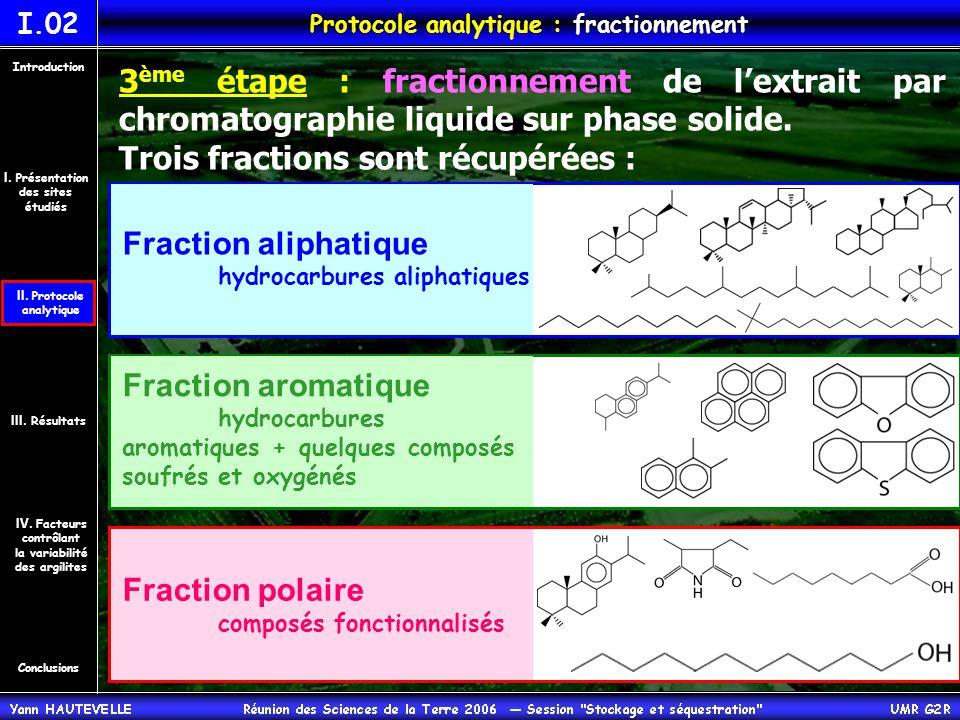 3 ème étape : fractionnement de l'extrait par chromatographie liquide sur phase solide.