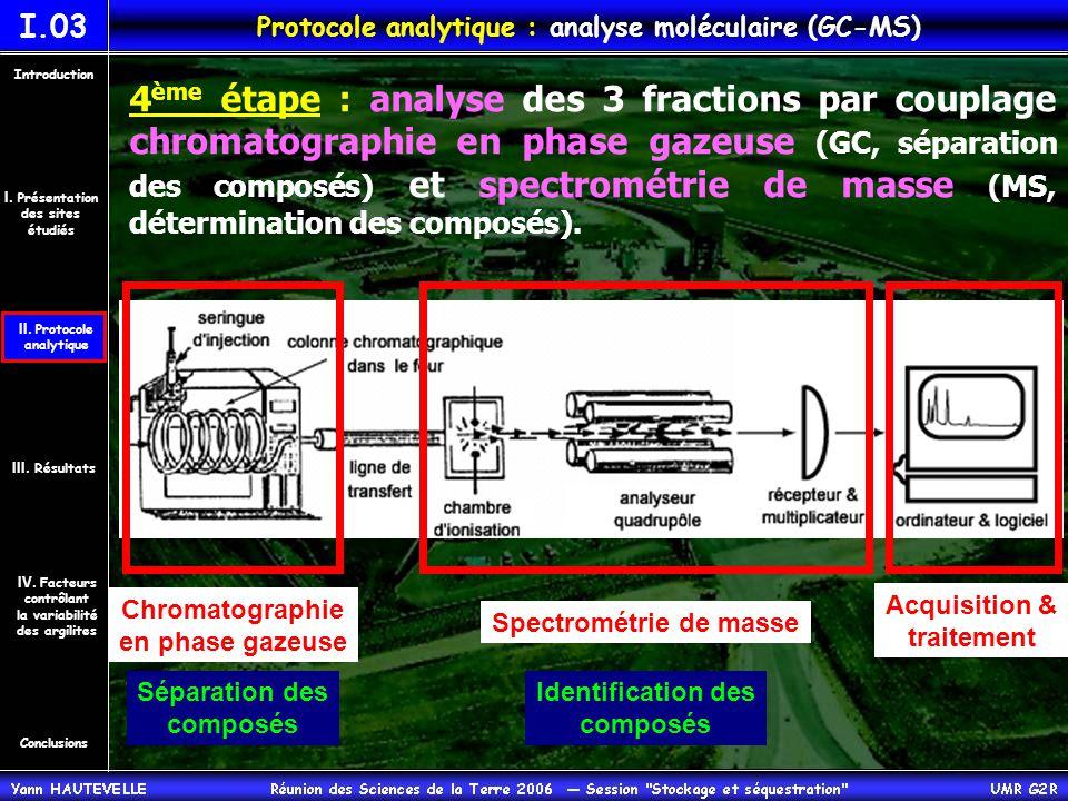 4 ème étape : analyse des 3 fractions par couplage chromatographie en phase gazeuse (GC, séparation des composés) et spectrométrie de masse (MS, détermination des composés).