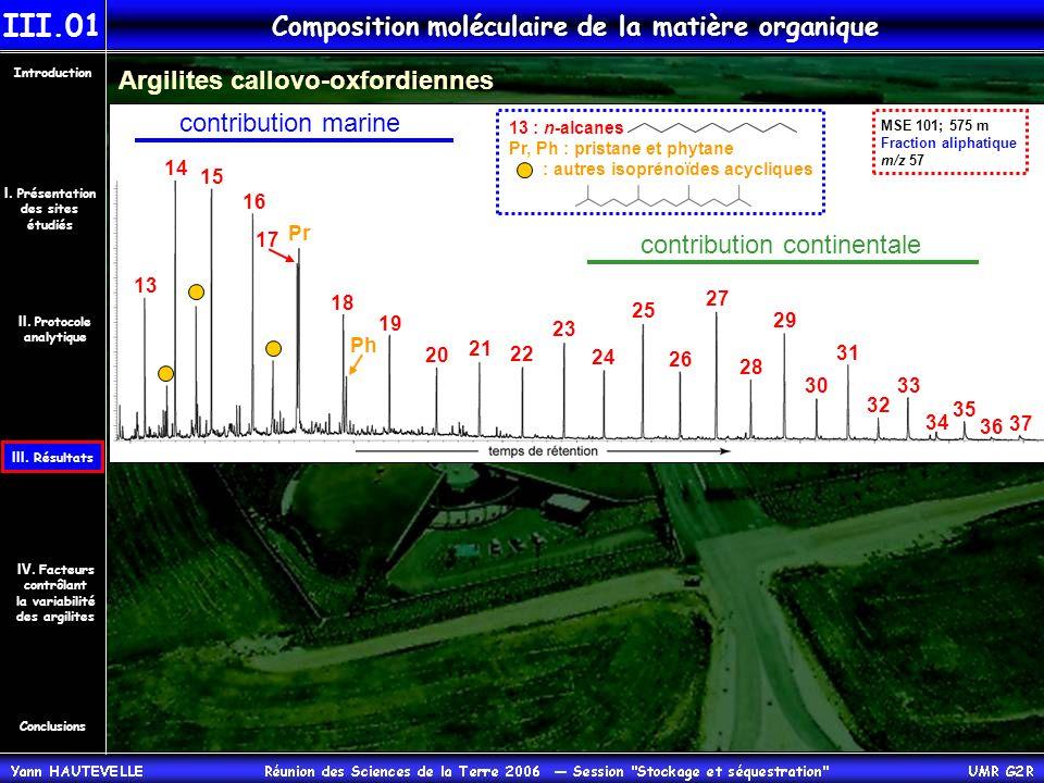 Composition moléculaire de la matière organique Argilites callovo-oxfordiennes 13 14 15 16 17 18 19 20 21 22 23 24 25 26 27 28 29 30 31 32 33 34 35 36 37 contribution marine contribution continentale Ph MSE 101; 575 m Fraction aliphatique m/z 57 Pr 13 : n-alcanes Pr, Ph : pristane et phytane : autres isoprénoïdes acycliques Conclusions Introduction IV.
