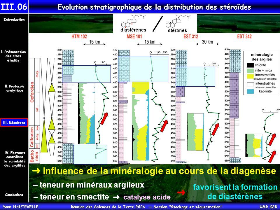 Evolution stratigraphique de la distribution des stéroïdes diastérènes stéranes ➜ Influence de la minéralogie au cours de la diagenèse – teneur en minéraux argileux – teneur en smectite ➜ catalyse acide favorisent la formation de diastérènes ➜ Conclusions Introduction IV.