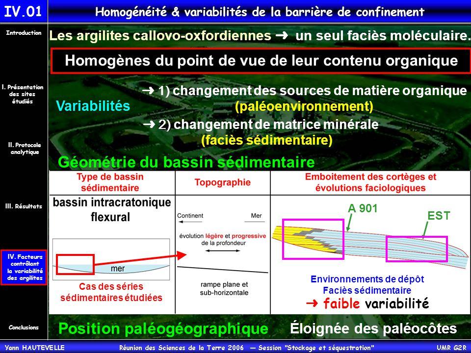 Homogénéité & variabilités de la barrière de confinement Les argilites callovo-oxfordiennes ➜ un seul faciès moléculaire.