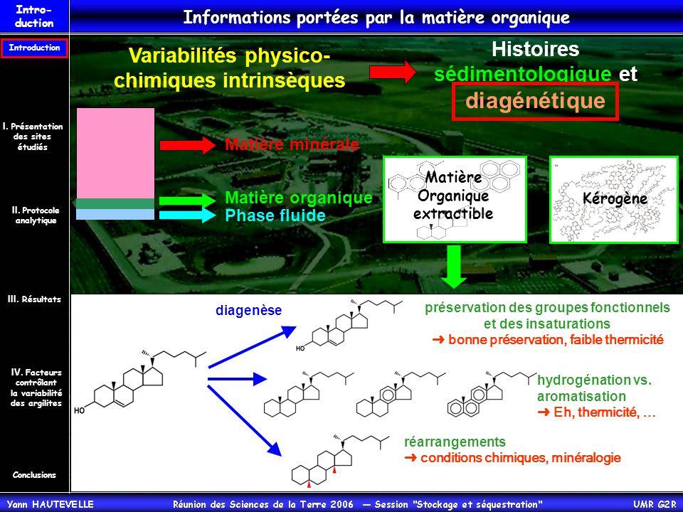 Intro- duction Couplage géochimie / stratigraphie 1) Caractériser les variabilités du contenu organique des argilites callovo-oxfordiennes et des carbonates encaissants.