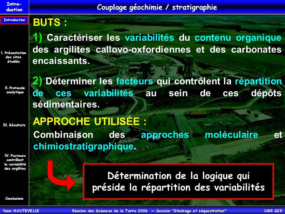 MSE 101; 575 m Fraction aliphatique m/z 203, 217, 231 C25 C23 C25 C26 C29 C28 C27 dino sté rane Me- sté rane MSE 101; 575 m Fraction aliphatique m/z 203, 217, 257, 271 diastérènes Me-diastérènes Argilites callovo-oxfordiennes Stéranes C27 C28 C29 C27 C28 C29 Mélange C 26, C 27, C 28, C 29 -stéroïdes méthyl-stéroïdes et dinostérane typique d'un mélange d'une contribution marine avec une contribution continentale ➜ Conclusions Introduction IV.