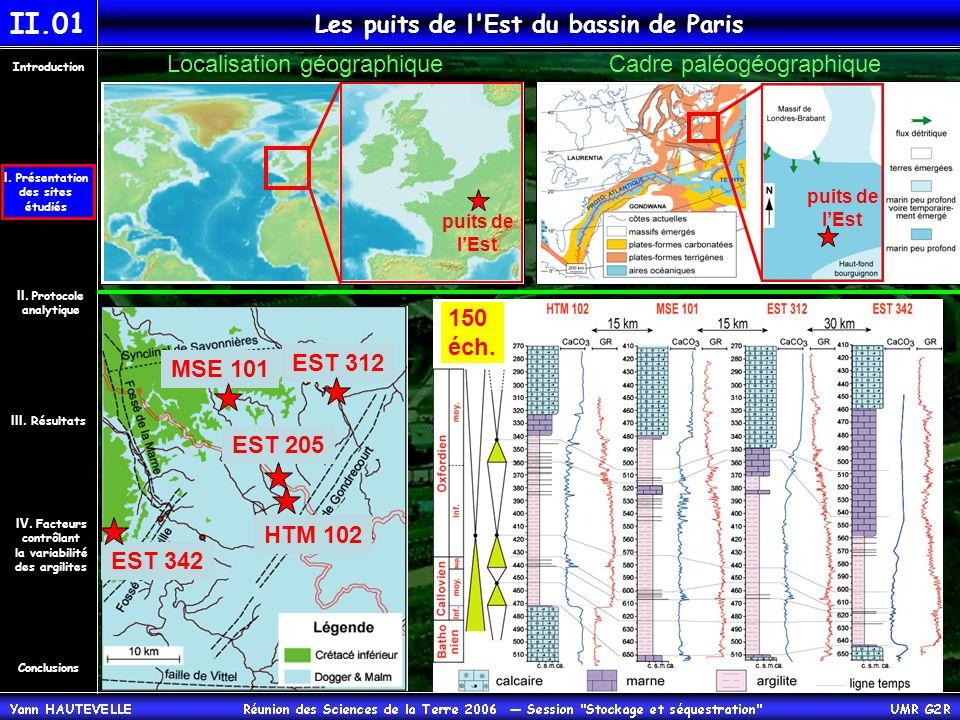Le puits A 901 (Nord du bassin de Paris) Conclusions Introduction IV.