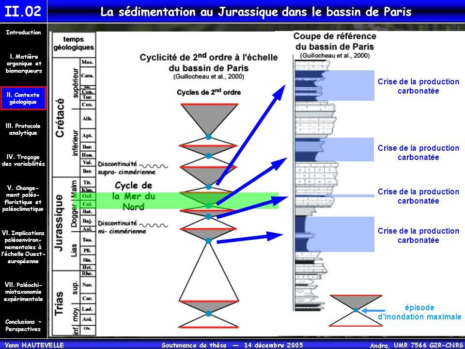 La sédimentation au Jurassique dans le bassin de Paris II.02 Crise de la production carbonatée Crise de la production carbonatée Crise de la productio