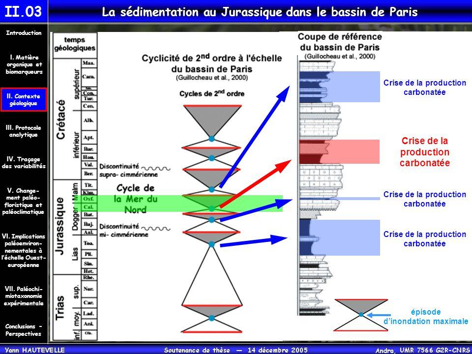 La sédimentation au Jurassique dans le bassin de Paris II.03 Crise de la production carbonatée Crise de la production carbonatée Crise de la productio