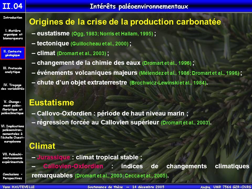 Intérêts paléoenvironnementaux II.04 Origines de la crise de la production carbonatée – eustatisme (Ogg, 1983; Norris et Hallam, 1995) ; – tectonique