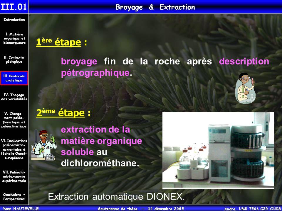 1 ère étape : broyage fin de la roche après description pétrographique. Broyage & Extraction III.01 Conclusions – Perspectives II. Contexte géologique