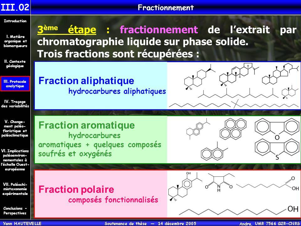 3 ème étape : fractionnement de l'extrait par chromatographie liquide sur phase solide. Trois fractions sont récupérées : Fractionnement III.02 Fracti