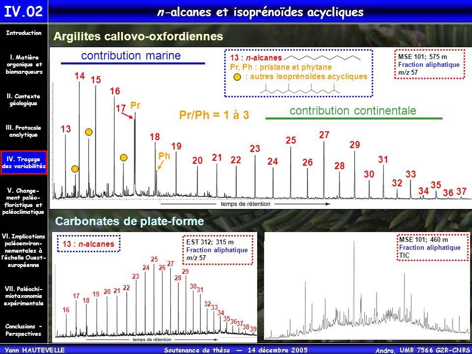 Argilites callovo-oxfordiennes Carbonates de plate-forme 13 14 15 16 17 18 19 20 21 22 23 24 25 26 27 28 29 30 31 32 33 34 35 36 37 contribution marin